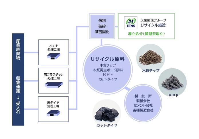 近畿一円リサイクルセンター・関連会社マップ
